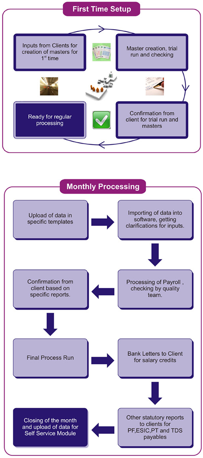 Payroll outsourcing mumbai payroll outsourcing mumbai india the payroll processing work flow chart gives a detailed step wise procedure nvjuhfo Images